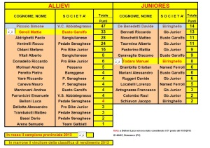 Allievi Juniores Finale Rev1