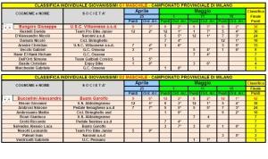 Giovanissimi 1-2 Camp Prov