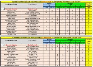 Giovanissimi 3-4 Camp Prov