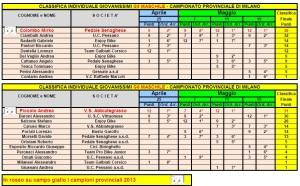 Giovanissimi 5-6 Camp Prov
