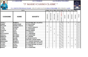 Mario Casero Allievi 3